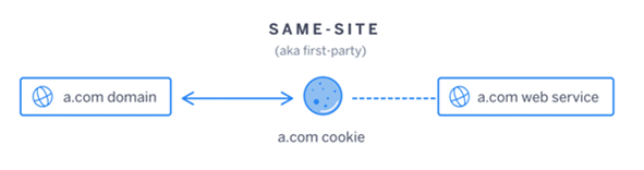 first party cookie