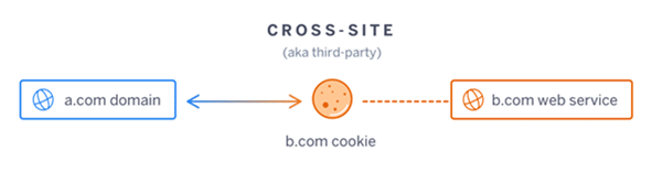 third party cookie